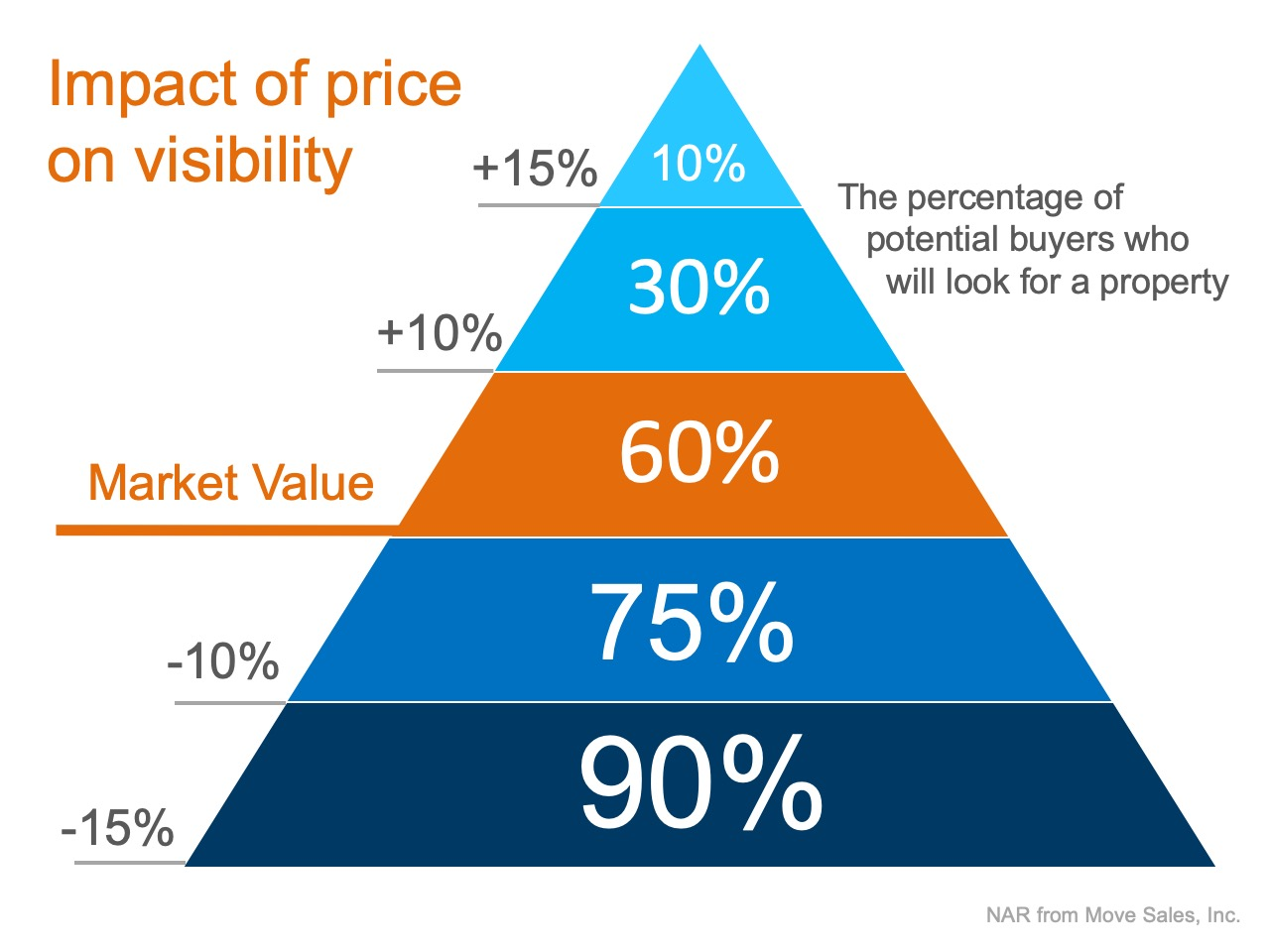"""Is Your House """"Priced to Sell Immediately""""?   Simplifying The Market"""