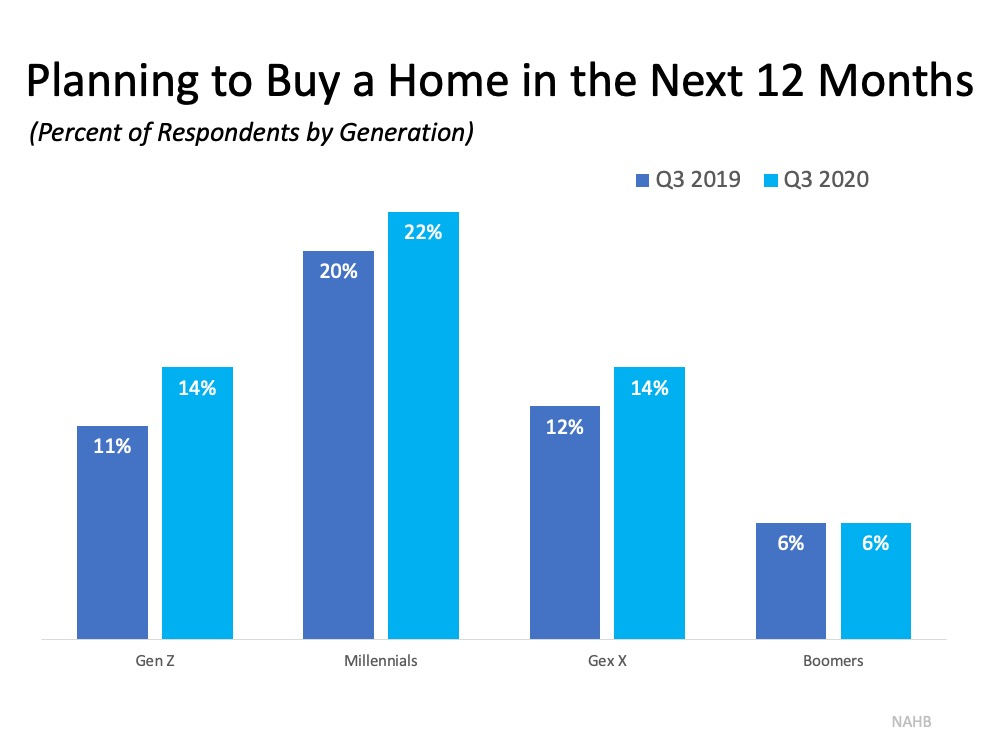 Buyer Interest Is Growing among Younger Generations | Simplifying The Market